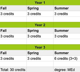 Sample MEd schedule 2021.png