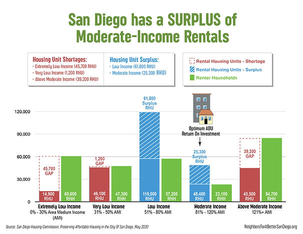 San Diego ADUs Won't Provide Affordable Housing