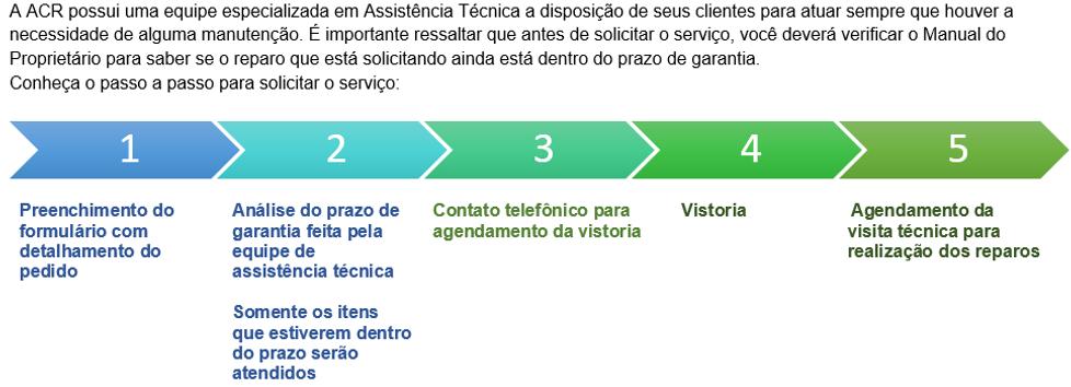 processo solicitação de Assistência Técn