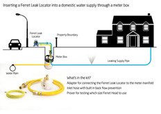 Inserting a Ferret Leak Locator into a domestic water supply through a meter box