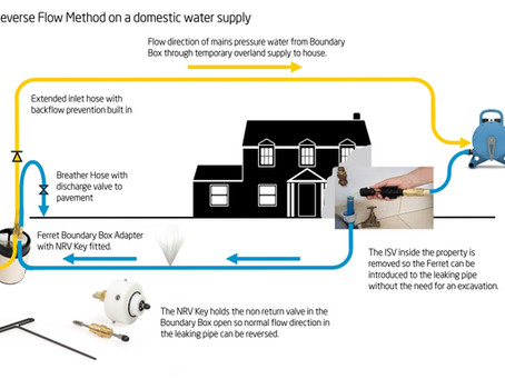 A guide to using Reverse Flow Method to detect water leaks