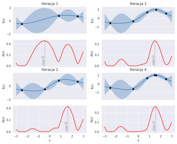 Optymalizacja bayesowska: przebieg czterech iteracji algorytmu