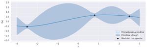 Optymalizacja bayesowska opiera się na funkcji zastępczej