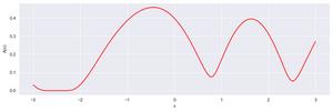 Optymalizacja bayesowska wykorzystuje między innymi funkcję akwizycji