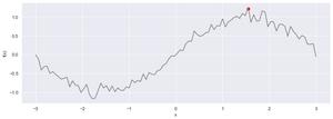 Optymalizacja bayesowska: rzeczywisty przebieg optymalizowanej funkcji