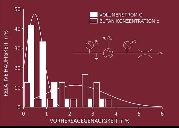 Softsensor_Gaszusammensetzung_transparen