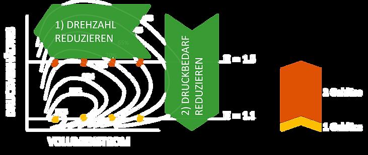 Systembetrieb_Anlagenkennlinie_II.png
