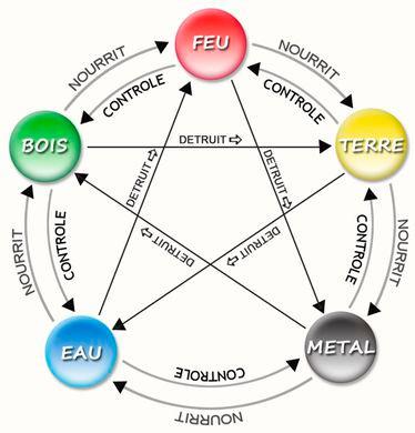 [DÉCOUVERTE] : Comprendre les 5 éléments
