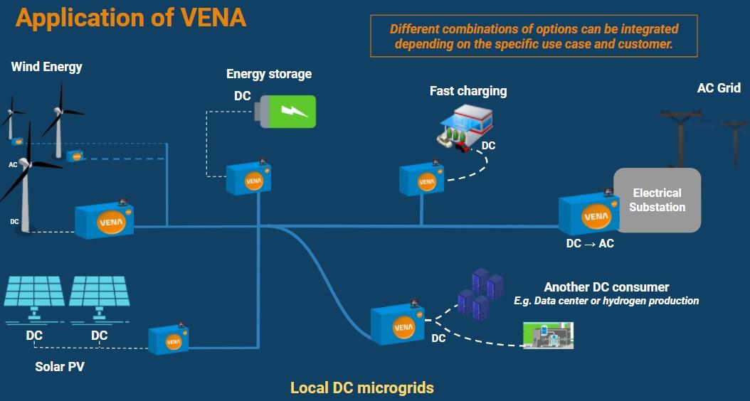 Application of Vena