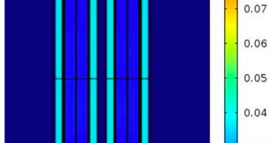Magnetostatics, short circuit: Leakage inductance verified to be within 20% of estimated value.
