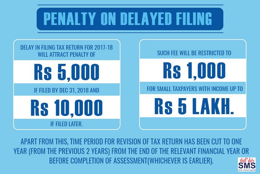 Income Tax Return Penalty For Delayed Filing For Ay 2018 19 Onwards