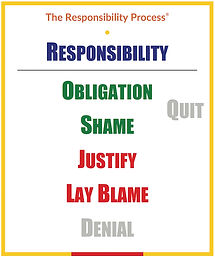 The Responsibility Process 500x599.jpeg
