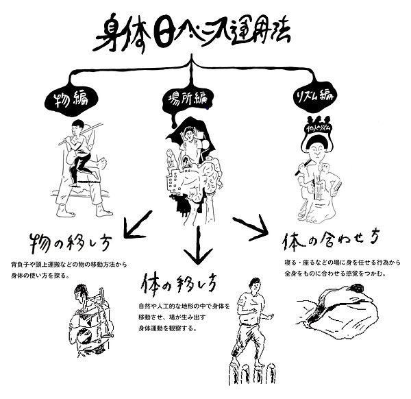 基本トレーニング図.jpg