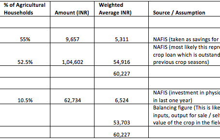 De-coding farmer's balance sheet
