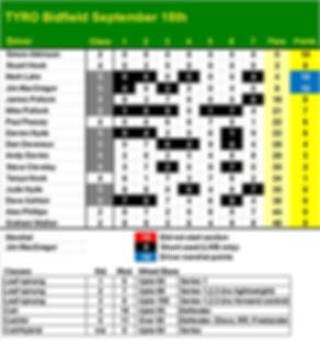 TYRO_Scores.jpg