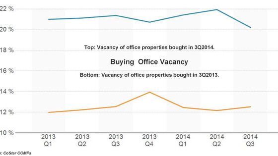 Office Investors Decide It's Time To Buy Vacancy