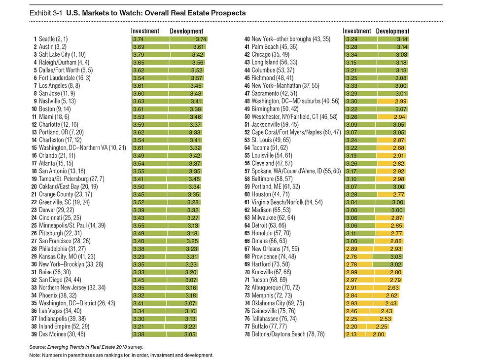 Markets to Watch