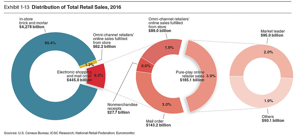 Distribution of Total Retail Sales