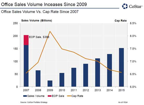 Office Sales Volume Increases Since 2009