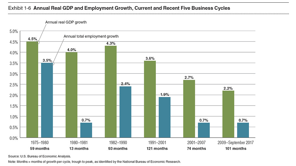 Annual Real GDP and Employment Growth