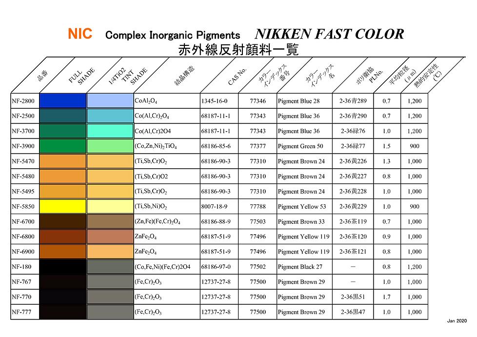 200128 NF物性表 テ_ータシートHP用 遮熱特化2.png