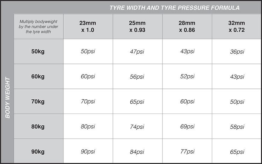 Tyre Pressure Grid.jpg