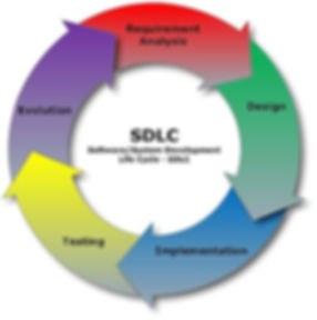 477px-SDLC_-_Software_Development_Life_C