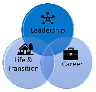 3 circle coachingleaderhsip.JPG