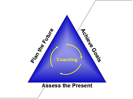 Coaching and change.png