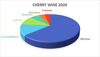 Terpene-Profile-Cherry-Wine-2020.jpg
