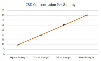 Chart-gummy-concentration.jpg