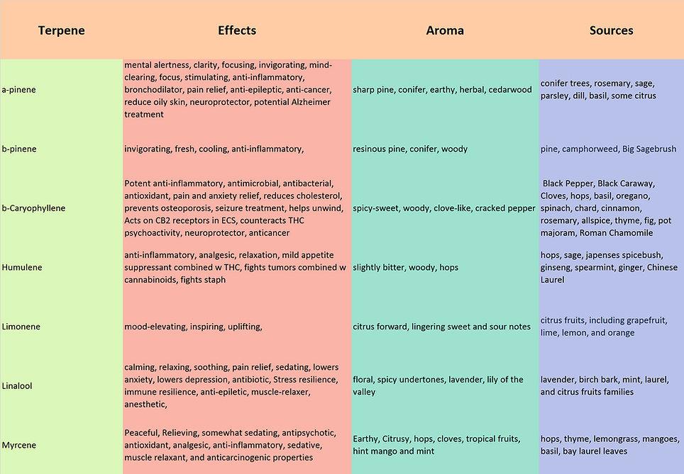 Terpene-Description-Chart.jpg