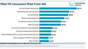 Before producing your next ad, think about what consumers want.