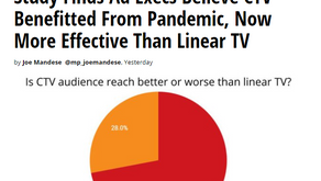 72% of U.S  Brand Marketers & Agencies say CTV more effective than linear TV