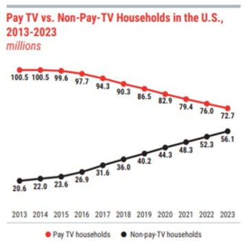 Pay TV House Holds and CTV | OTT Households in parity. More Households can get CTV | OTT than CableNon Pay .jpg