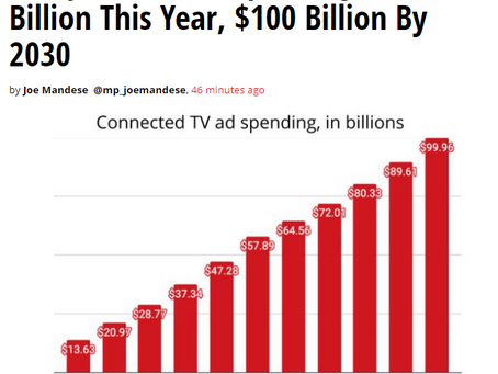 CTV is a disrupter, CTV shifts power from media companies to marketers.