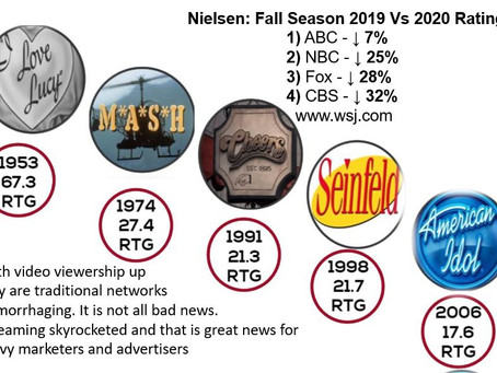 2020 the year CTV skyrocketed & traditional tv continued its rapid decline.