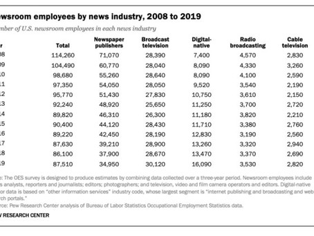 2008 to 2019 News Room Employees shrink by almost 25%