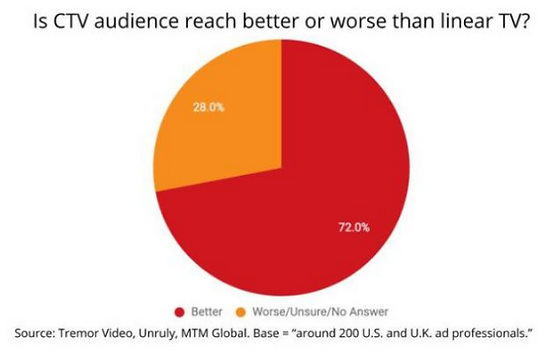 72% of brands and agencies now say CTV more effective than linear TV