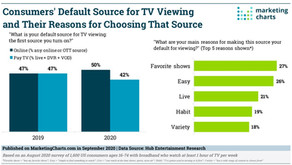 Advertisers and Viewers have new options.