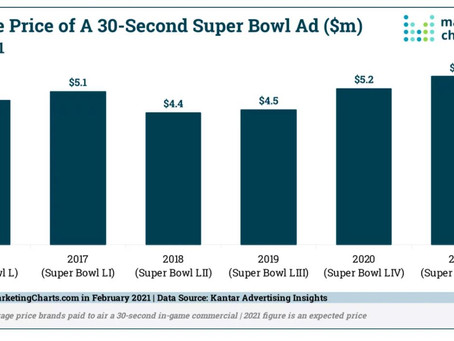 Average :30 in 2021 Super Bowl 5.6M. Budwiser sitting out to donate to COVID awareness