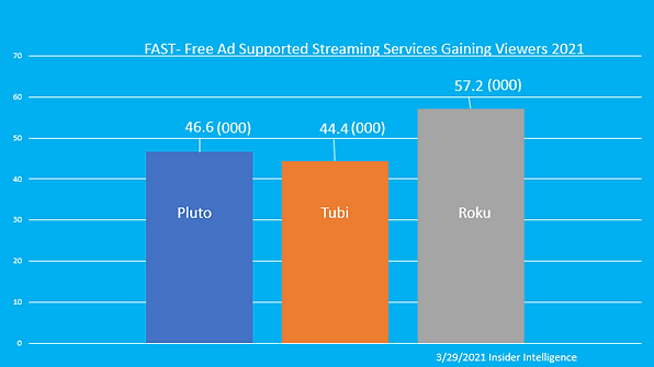 Free Ad-Supported Streaming Services (FAST) keep Growing. Pluto, Roku Channel, Tubi lead the pack.