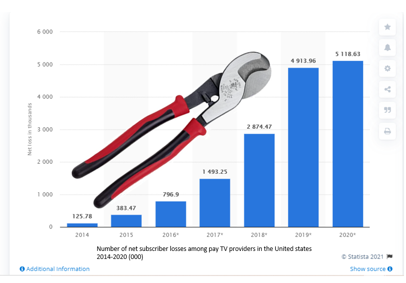 25 million US households have cut the cord since 2012, another 25 million+ households will cut the cord over the next 5 years