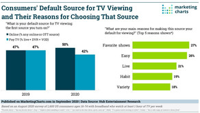 Viewers Default Choice For TV Viewing-CTV  |OTT | Online