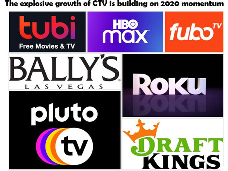 The explosive growth of streaming | CTV is building on the momentum gained in 2020.
