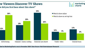 Catch the CTV Buzz -CTV Viewers discovering TV shows from friends and buzz