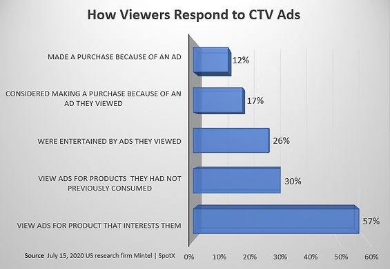 CTV viewers fine with AD's. They are 60% more likely to choose the free version with ads than pay for a subscription.