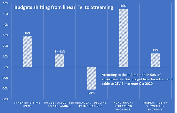TV and Cable budgets shifting to CTV. IAB poll from Nov 2020 indicates 60% of advertisers plan to shift some budget to CTV.
