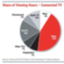 Roku Dominates CTV | OTT Viewing Hours.