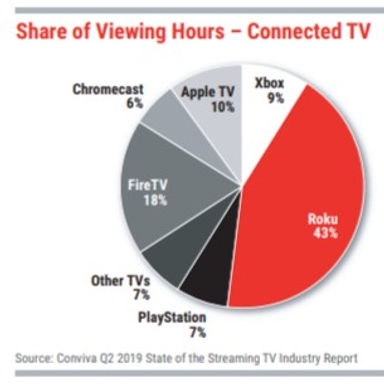 Share of CTV Viewing Hours by platform. g